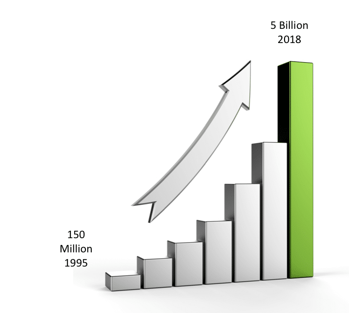 Options Growth