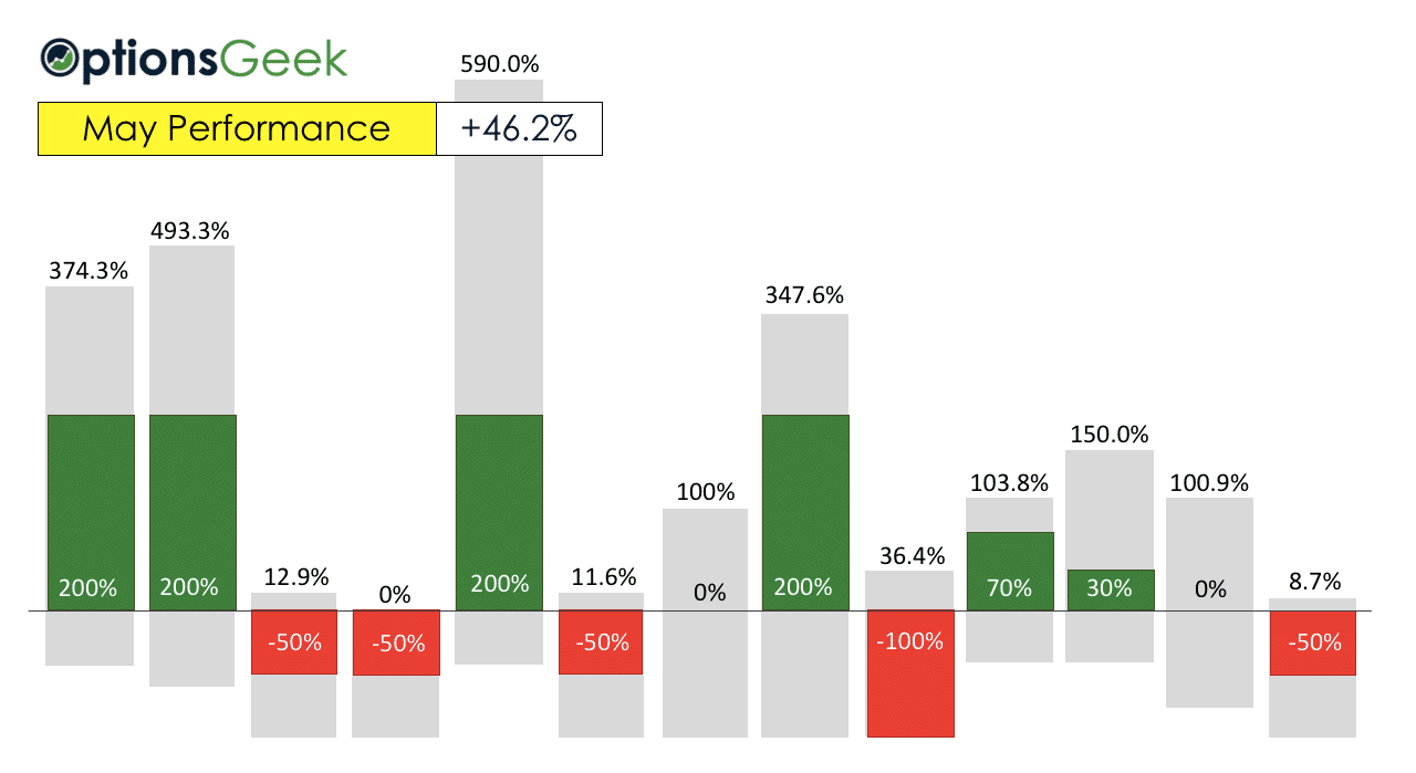 May Options Performance