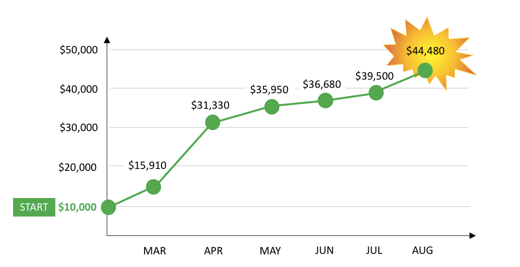 Monthly Returns Graph