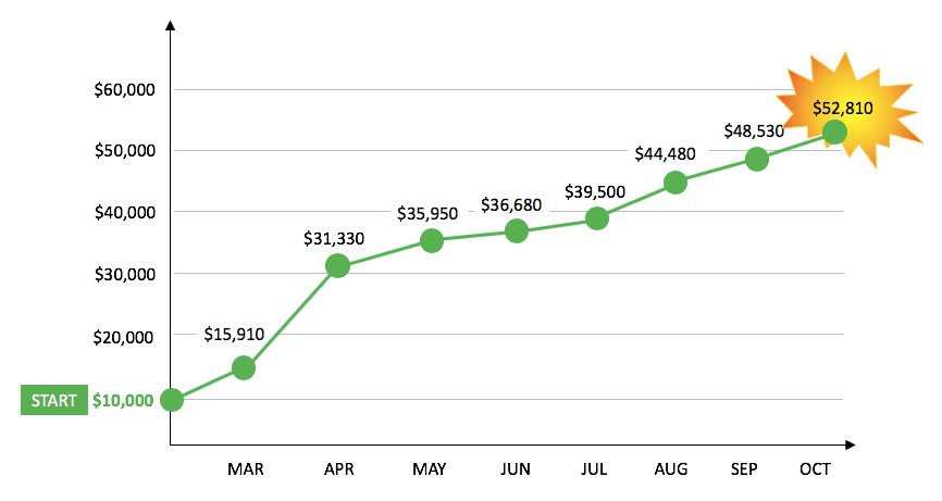 Monthly returns through Oct