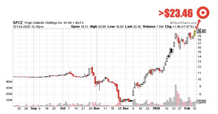 IT SPCE Stock chart