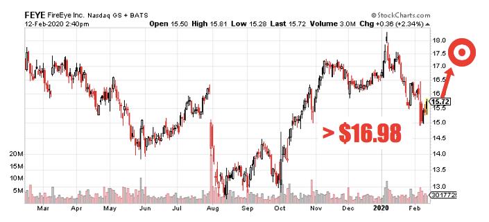 IT FEYE Stock Chart
