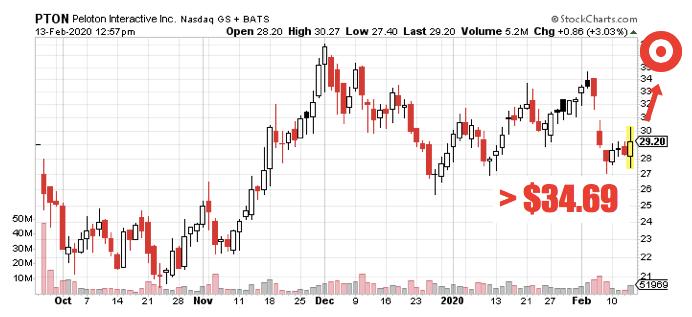IT PTON Stock chart