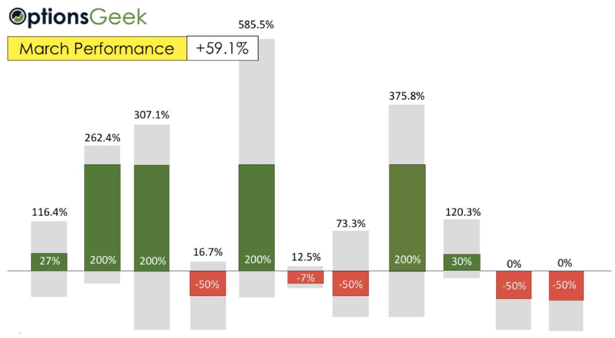 Winning Picks Results March bar diagram