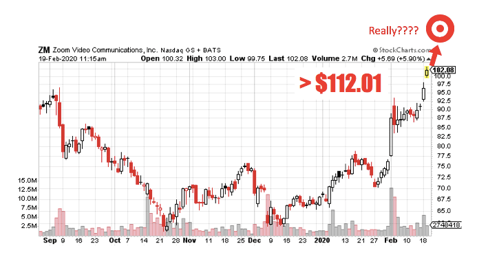 IT ZM Stock chart