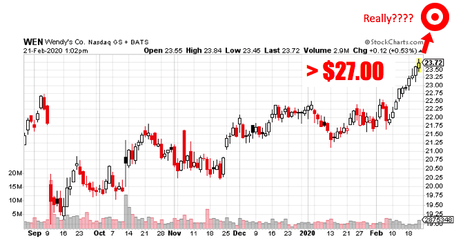 IT WEN Stock Chart