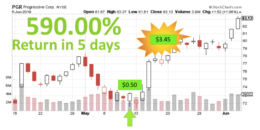 WP PGR stock chart