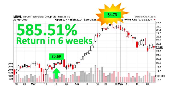 WP MRVL Stock Chart