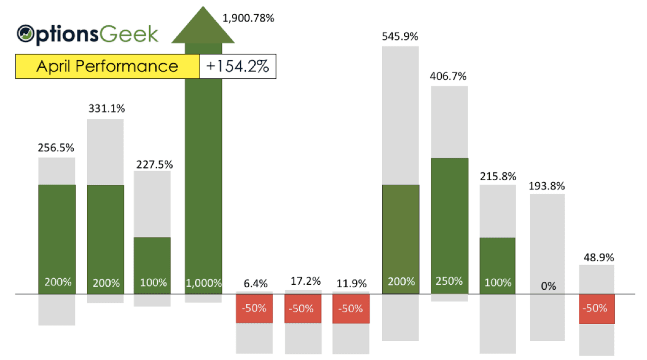 WP April Bar graph