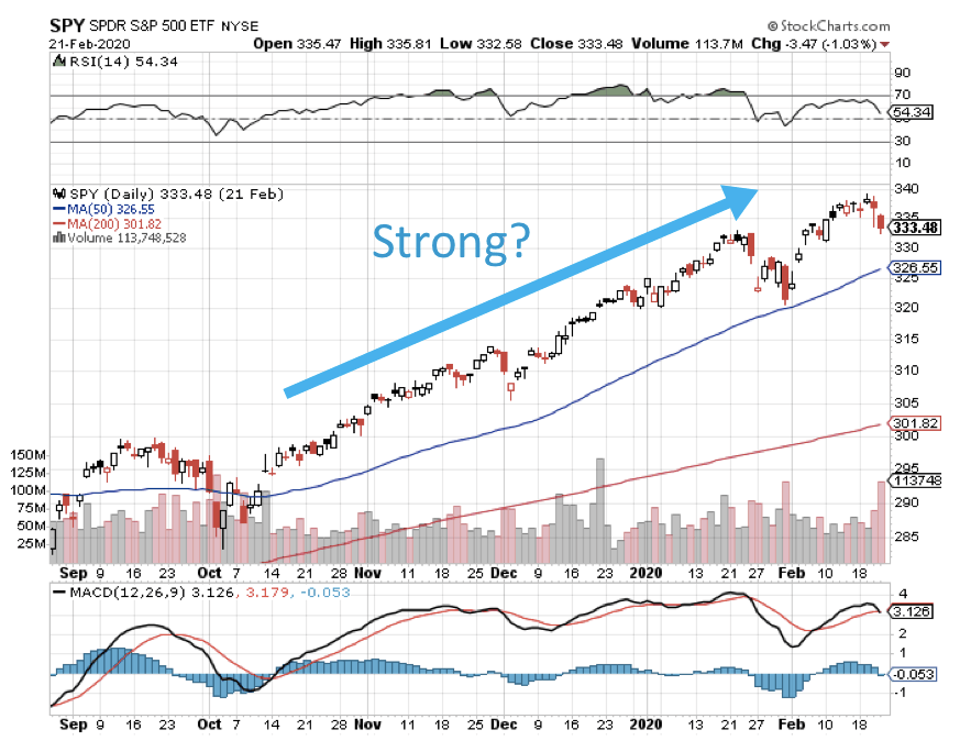 SPY chart strong