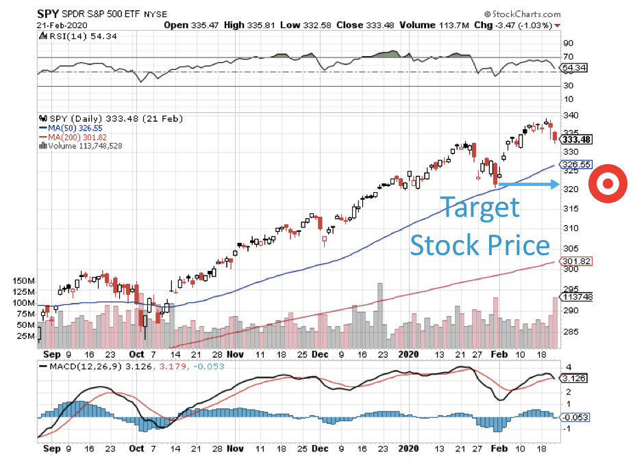Spy chart with Target