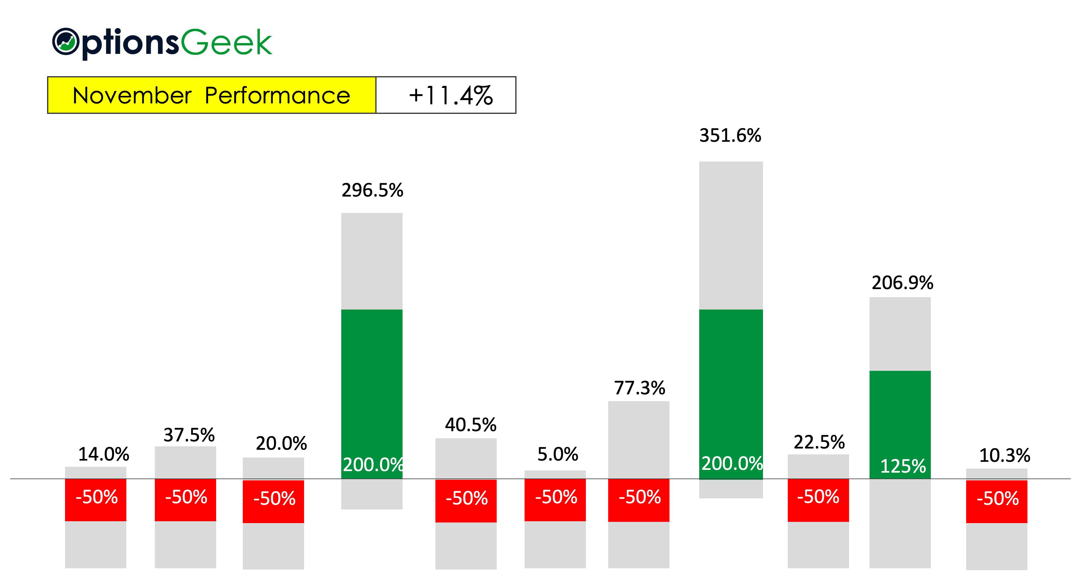 WP November Bar Results 2