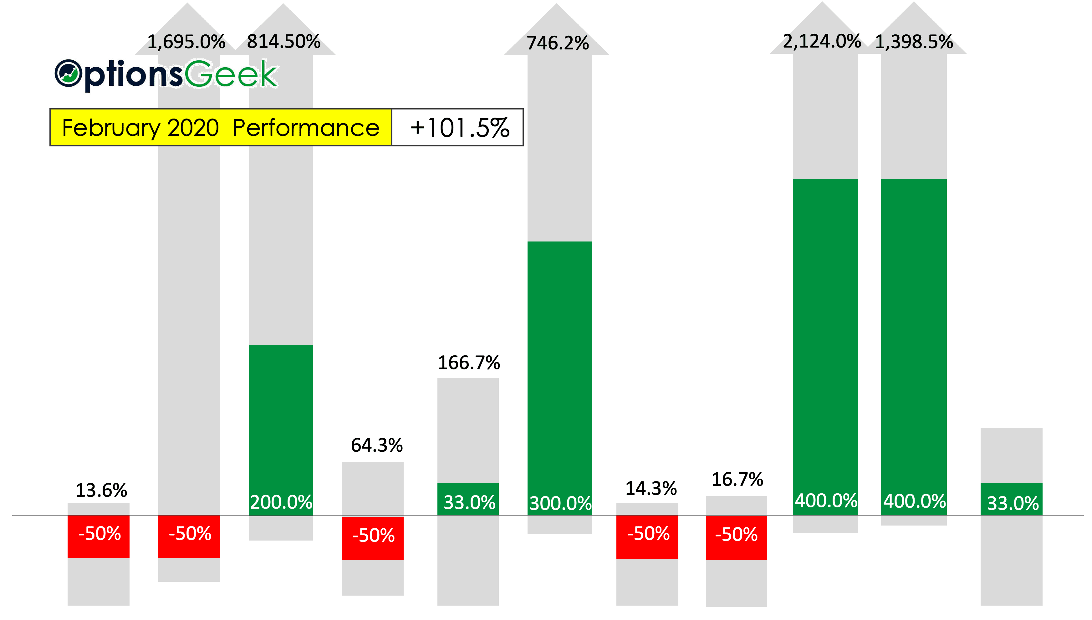 WP February Bar Results