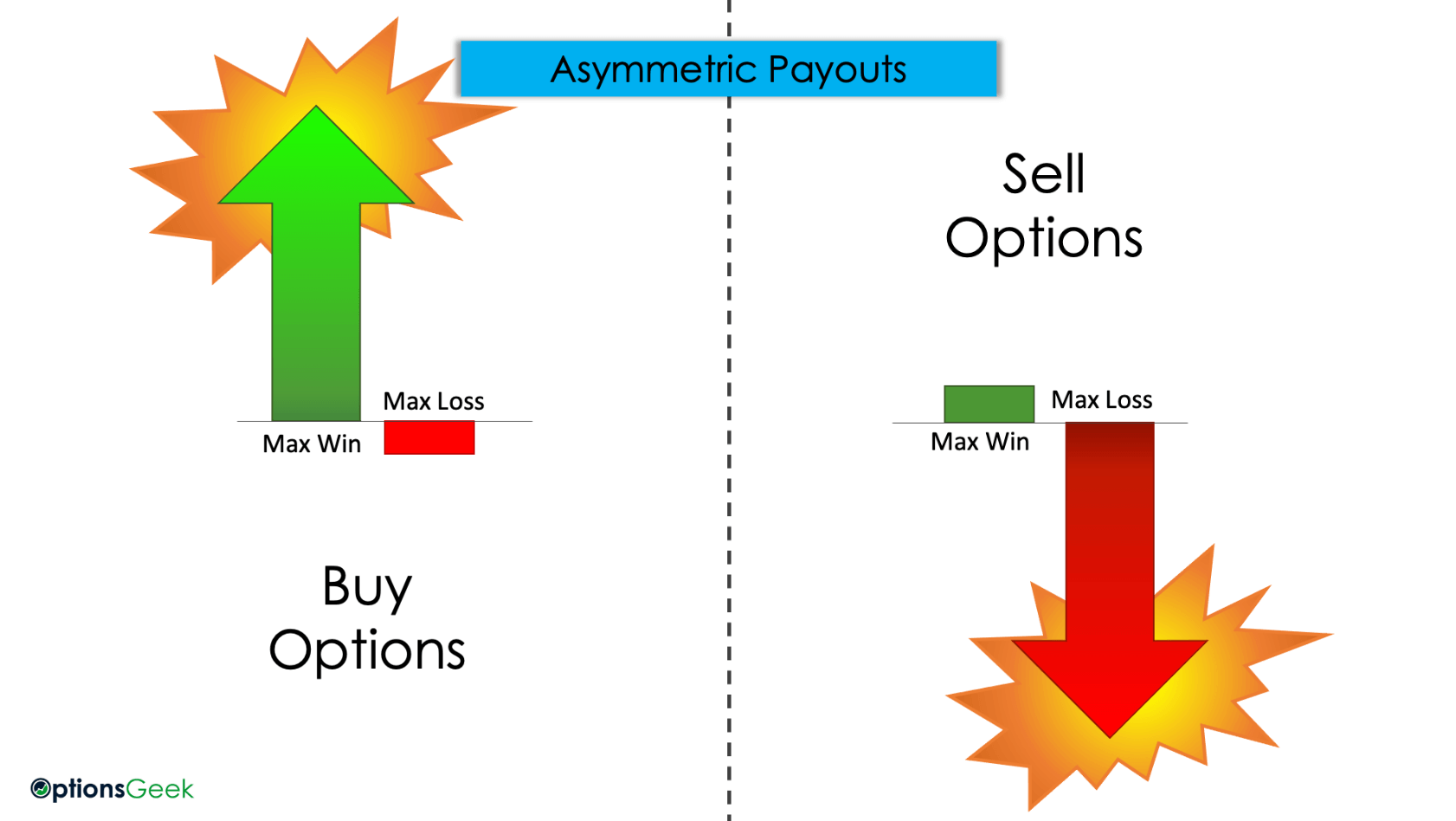 3S Asymetric Payouts