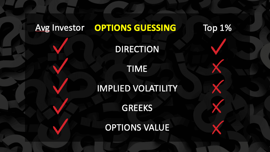 3S Where investors Guess