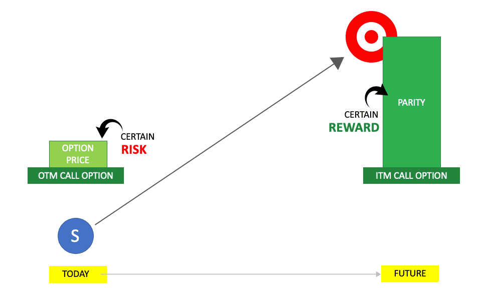 3S Known vs Unknowns