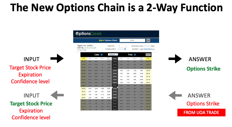 3S 2 way function