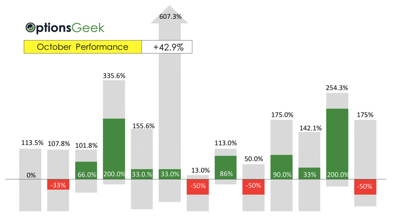Wp October roi bar chart results