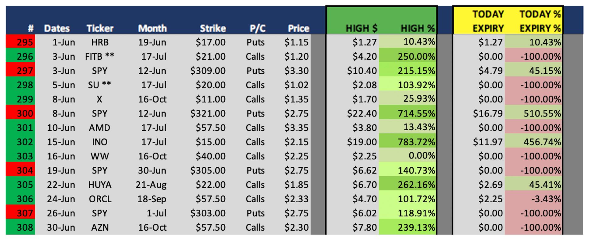 Best Options Trading Signals Winning Picks Weekly Results on June 30 295 thru 308