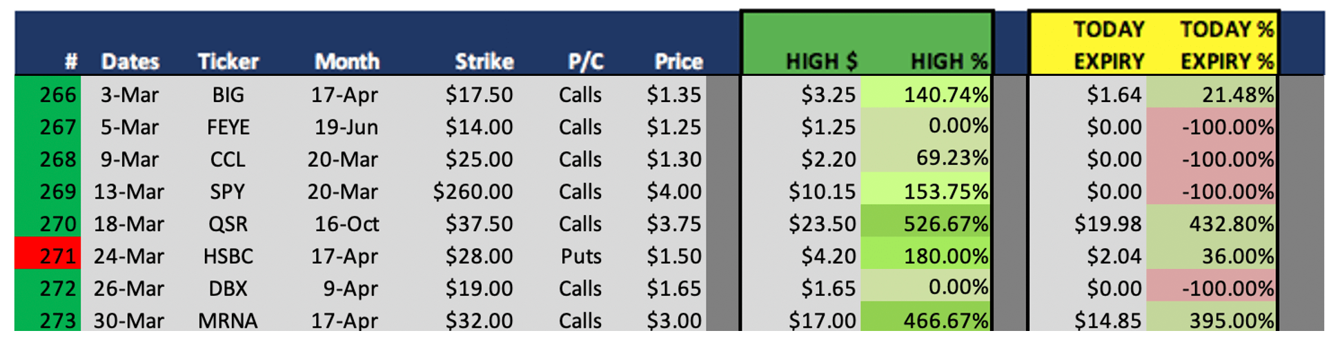 Best Options Trading Signals Winning Picks Weekly Results on March 30 266 thru 273