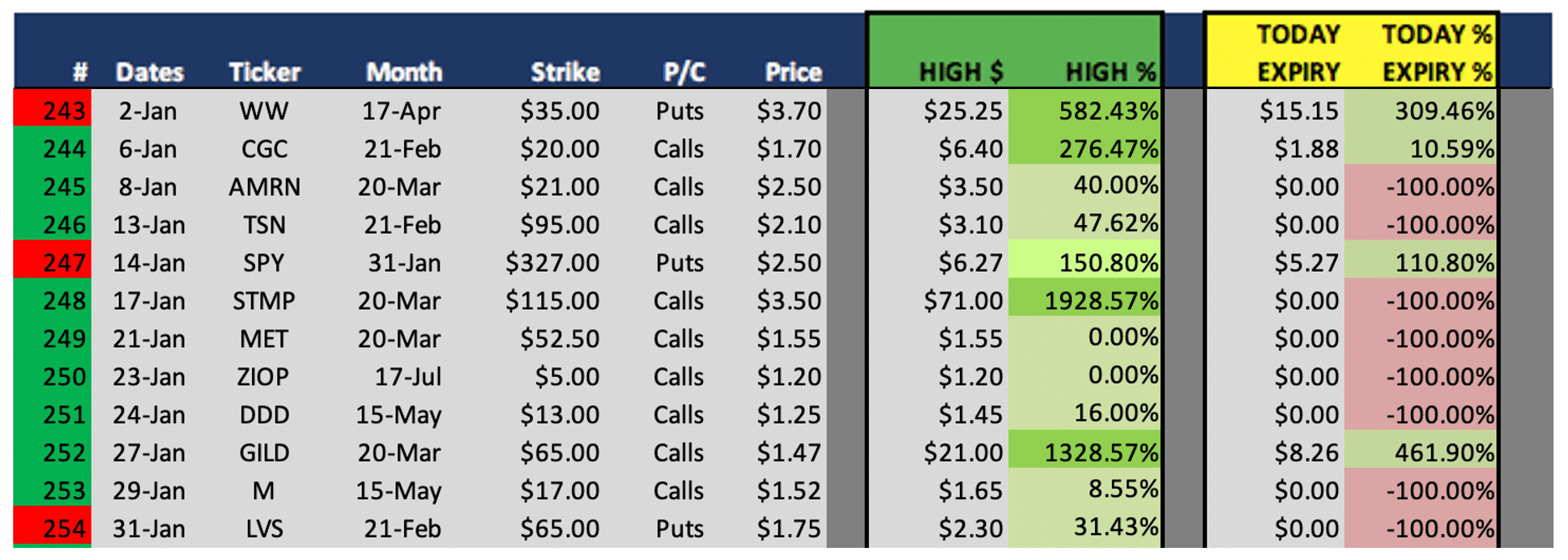 Best Options Trading Signals Winning Picks Weekly Results on January 31 243 thru 254