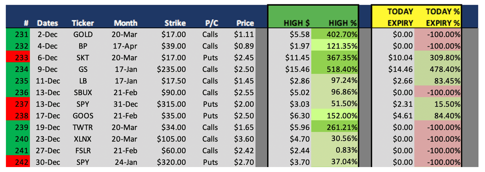 Best Options Trading Signals Winning Picks Weekly Results on December 30 231 thru 242