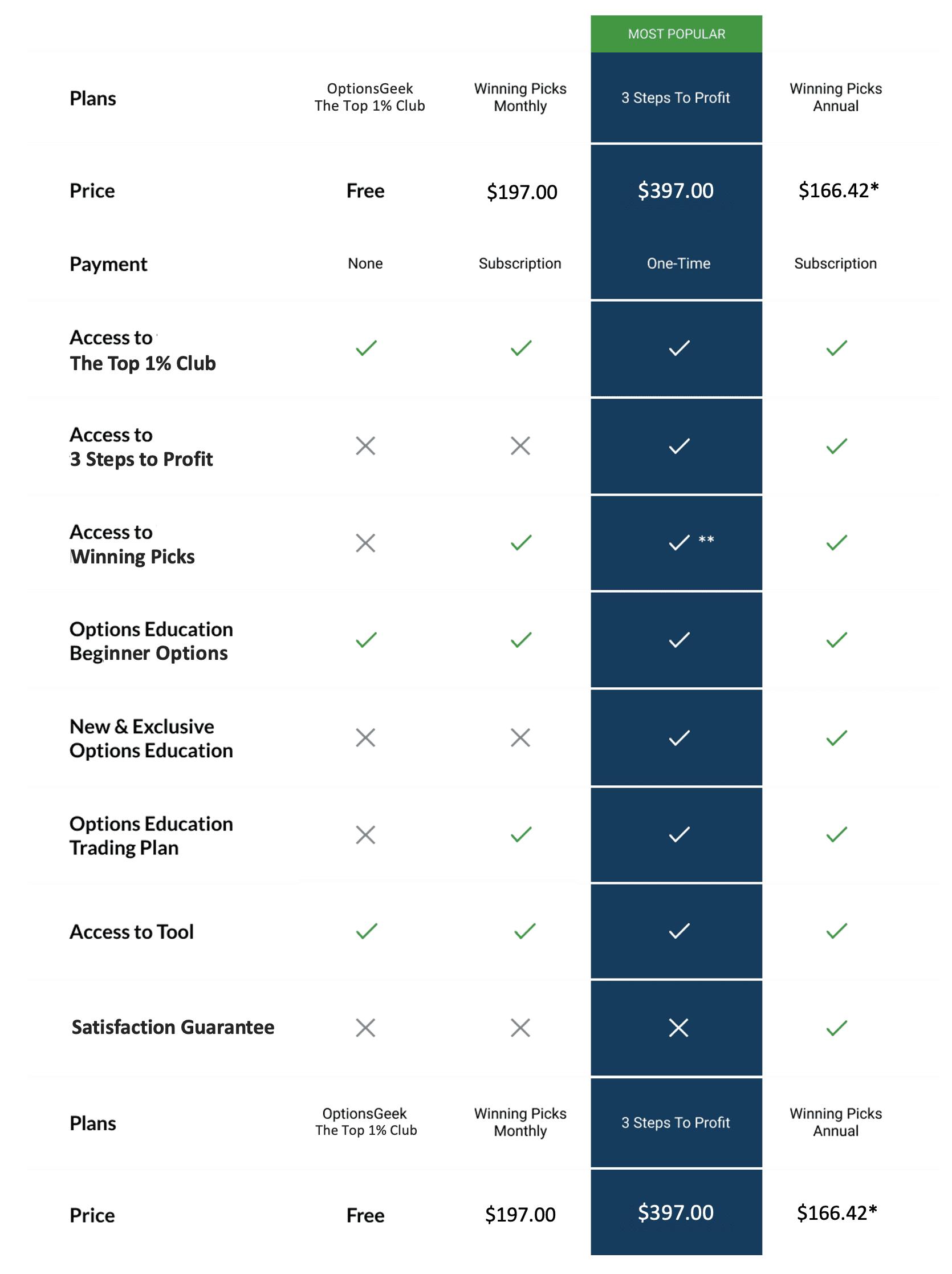 Pricing Grid