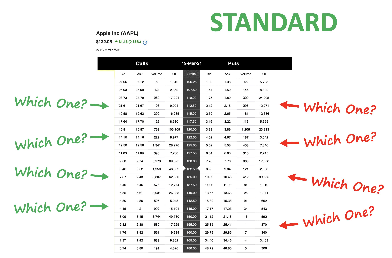 Standard Options Chain