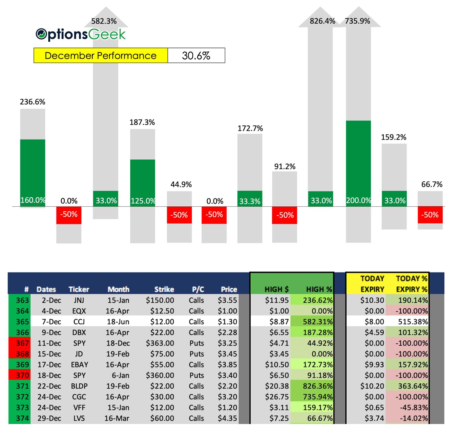 OG Results Dec 2020