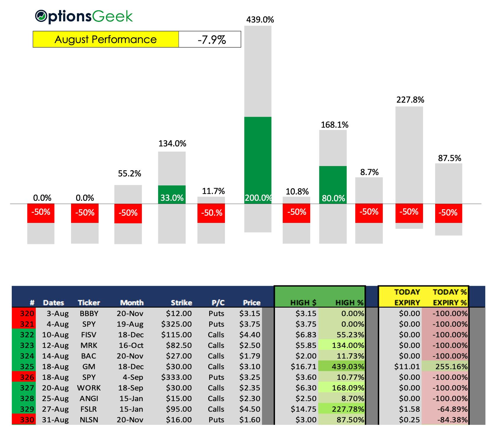OG Results Aug 2020