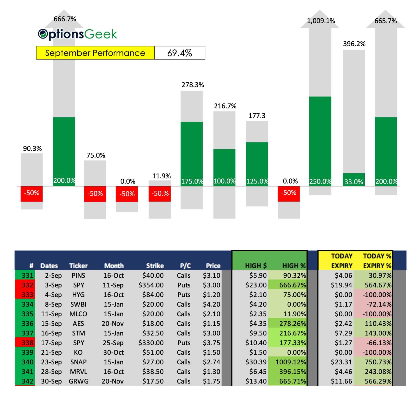 OG Results Sep 2020