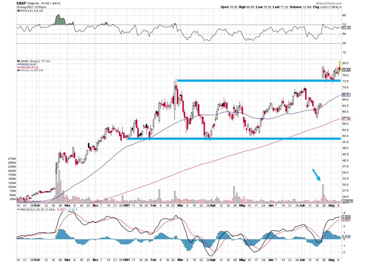 SNAP Stock Chart 081021