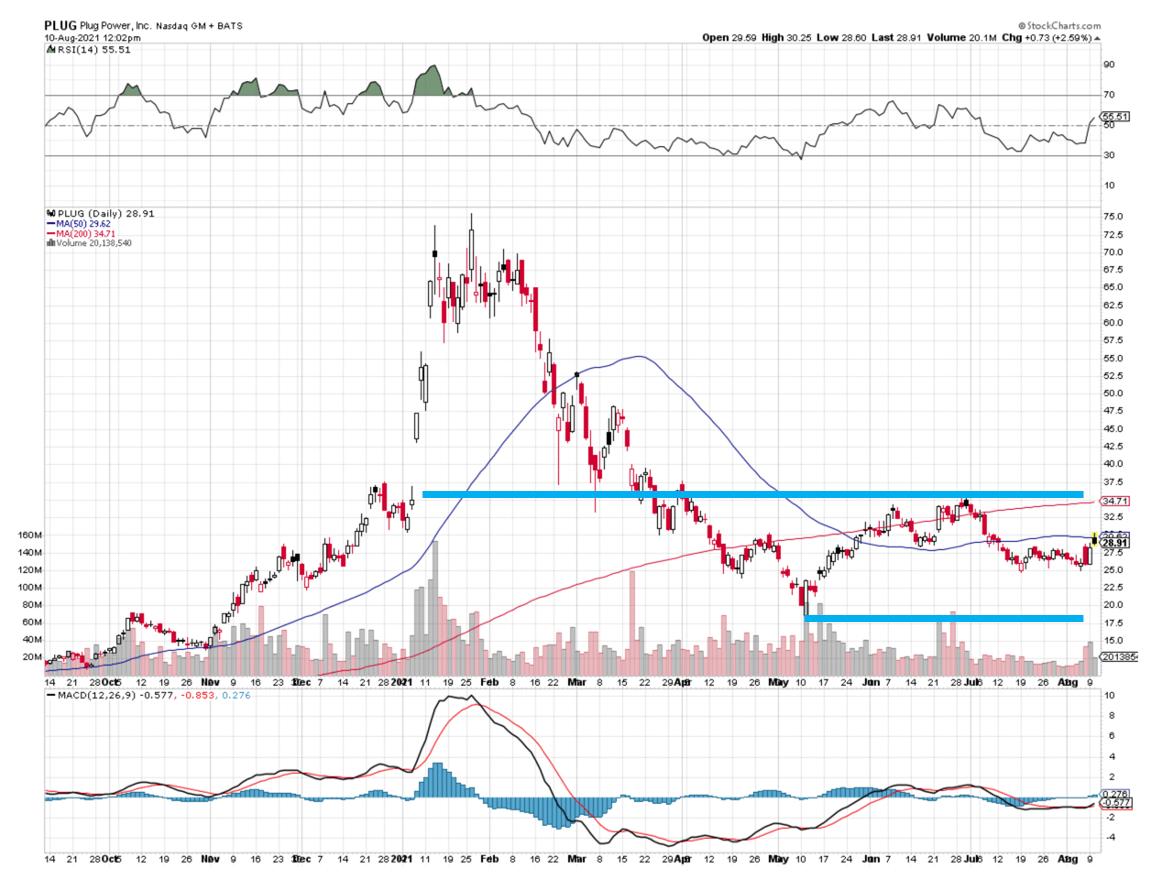PLUG Stock Chart 081021