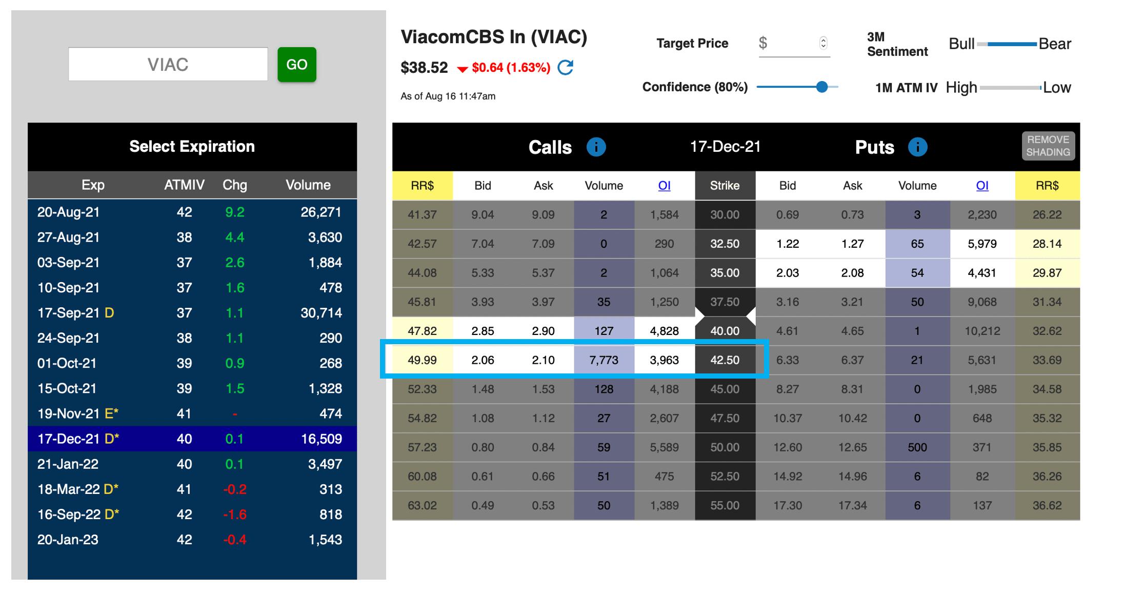VIAC Unusual Options Activity 081621