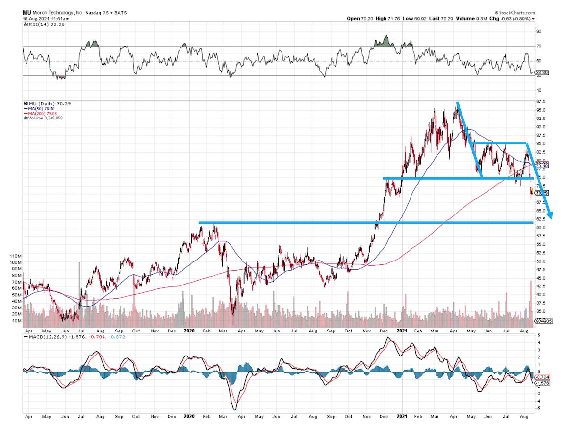 MU Stock Chart 081621
