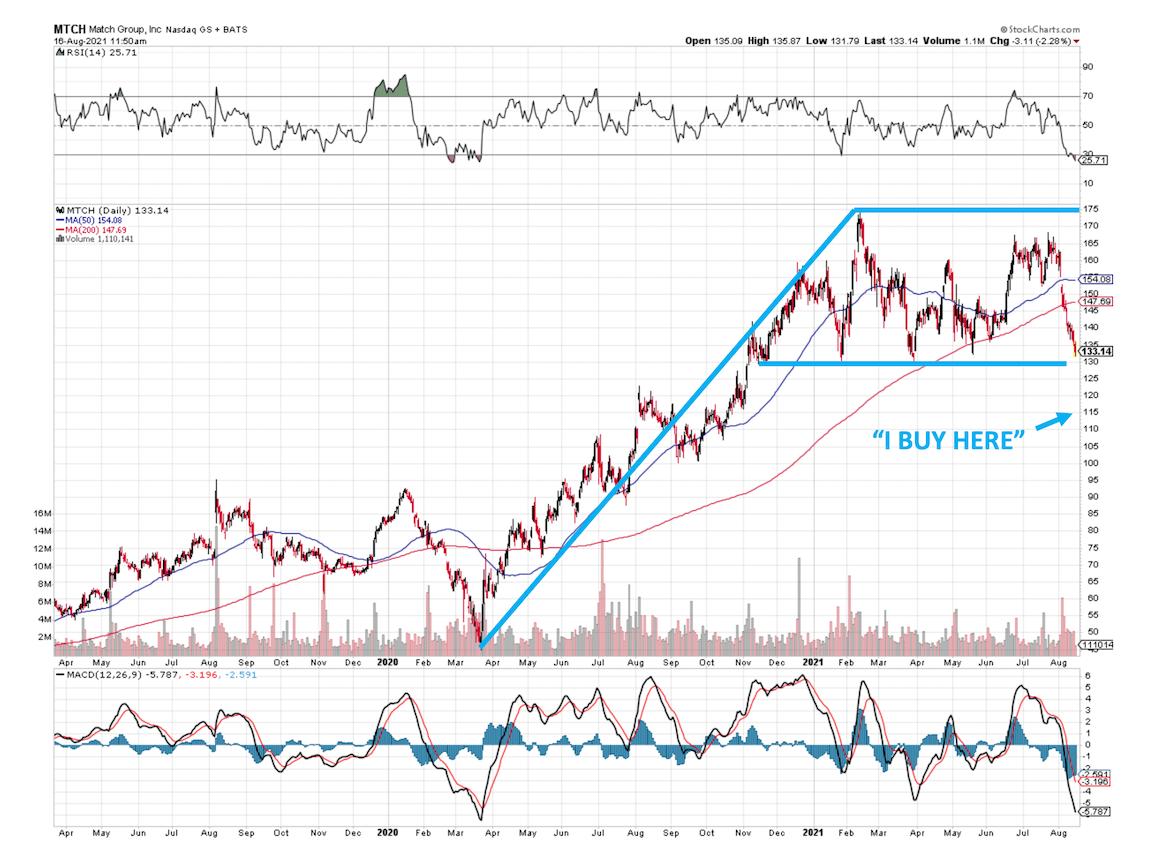 MTCH Stock Chart 081621
