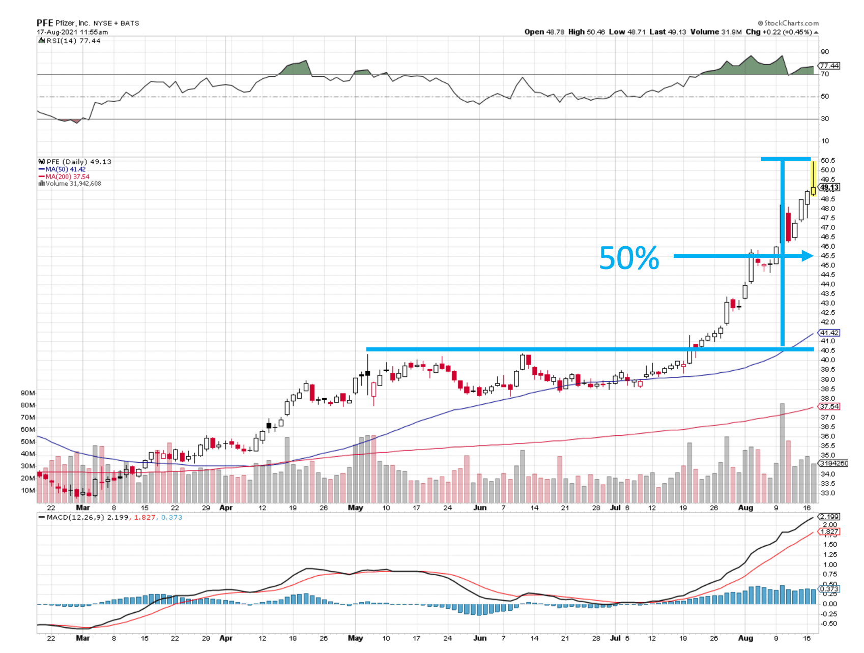 PFE Stock Chart 081721