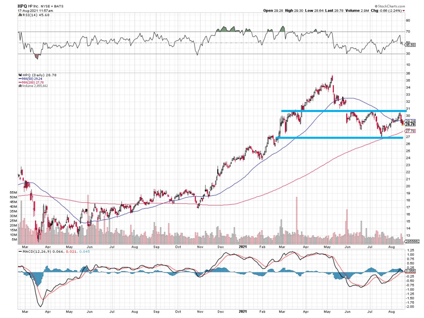 HPQ Stock Chart 081721