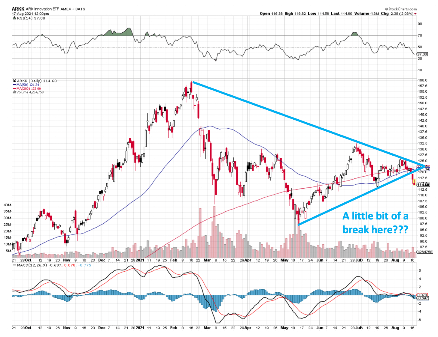 ARKK Stock Chart 081721