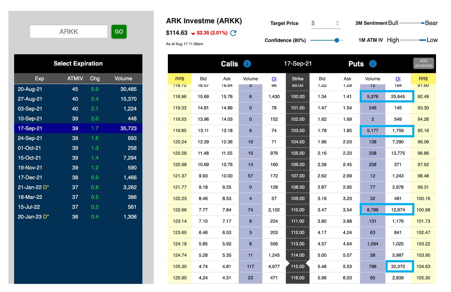 ARKK Unusual Options Activity 081721