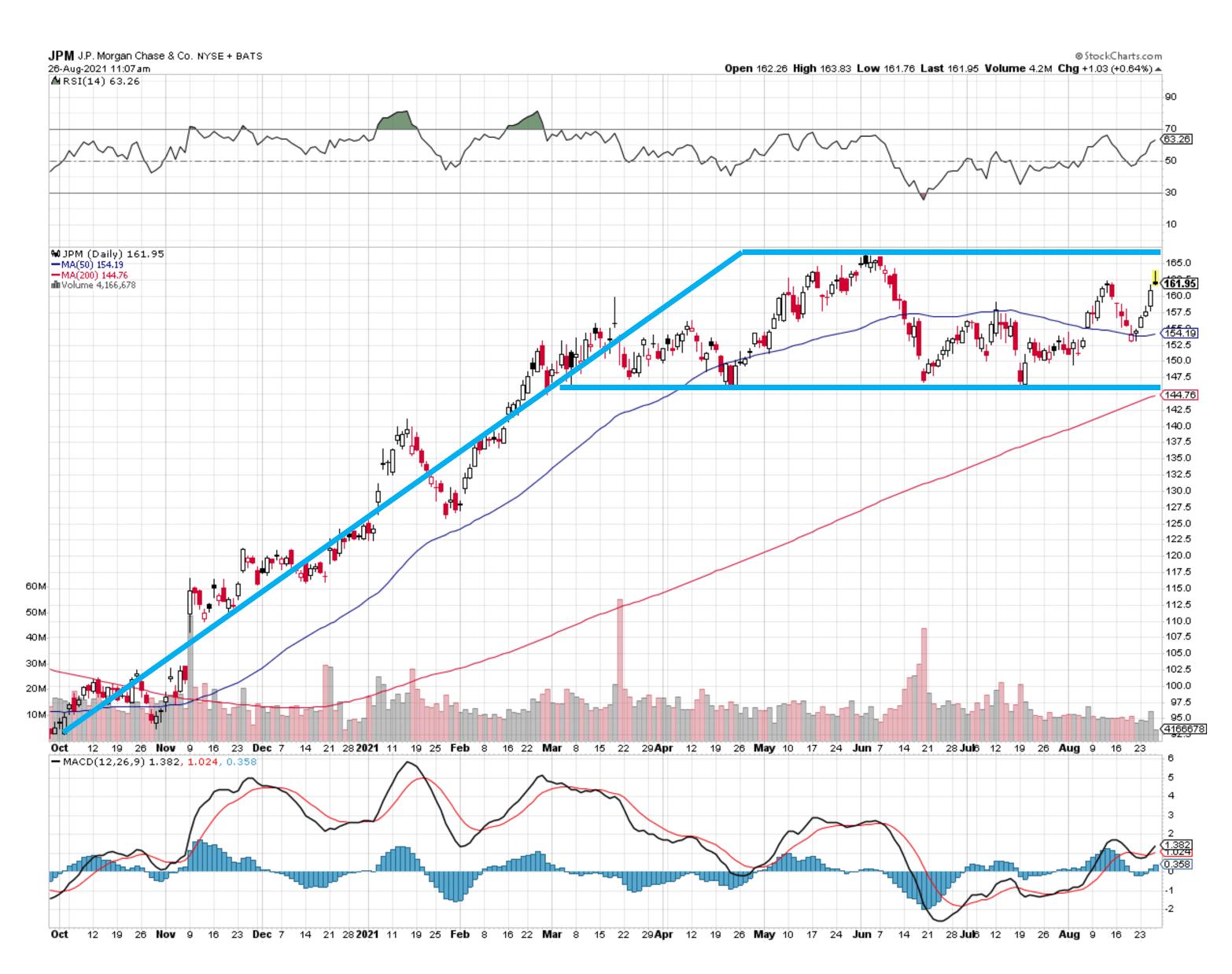 JPM Chart 082621