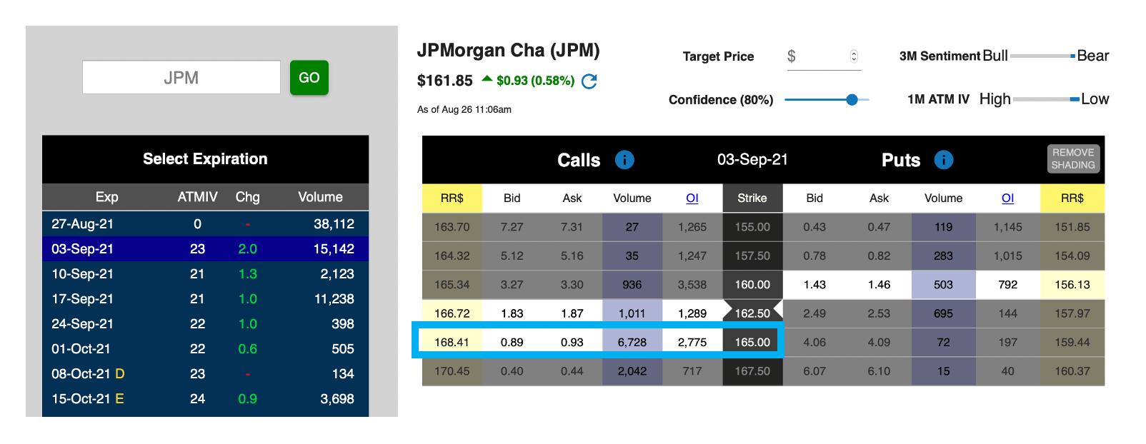 Unusual Options Activity JPM 082621